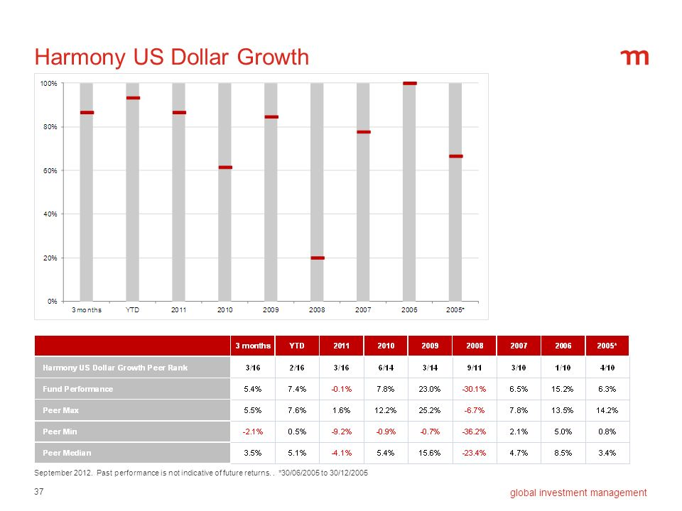 Harmony US Dollar Growth