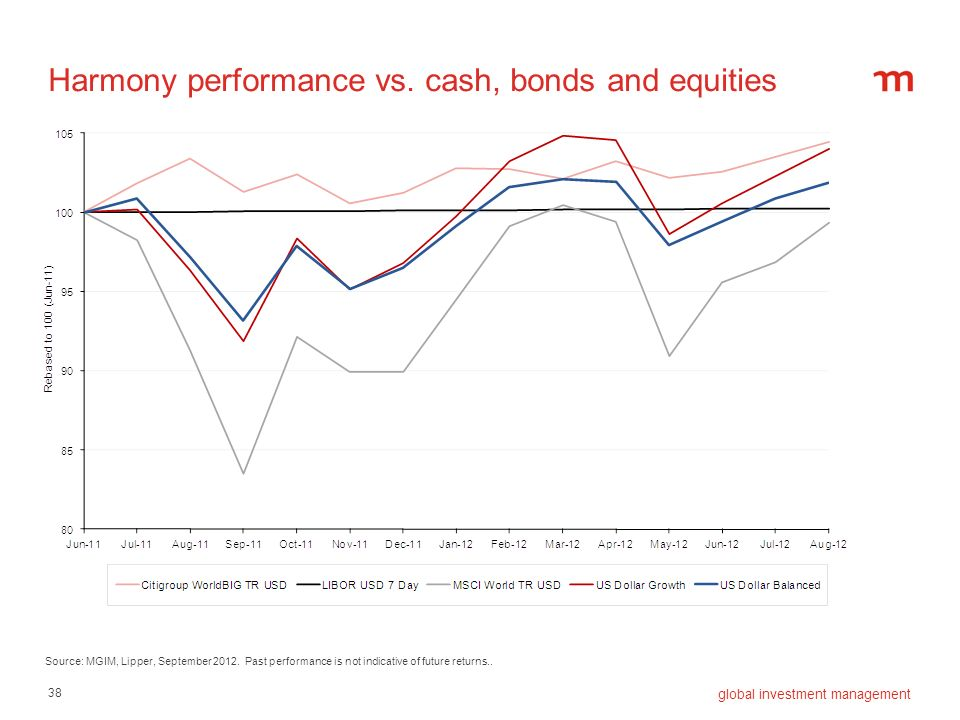 Harmony performance vs. cash, bonds and equities