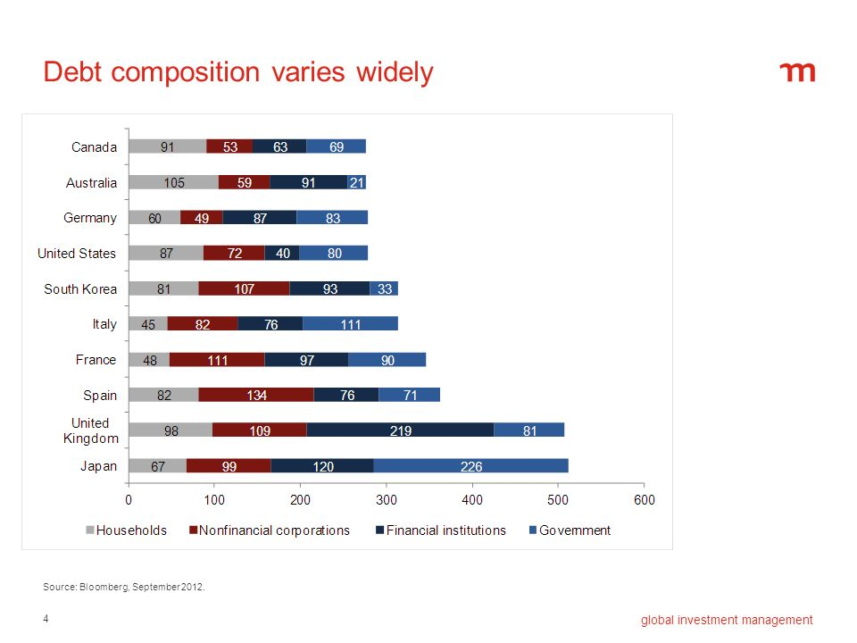 Debt composition varies widely
