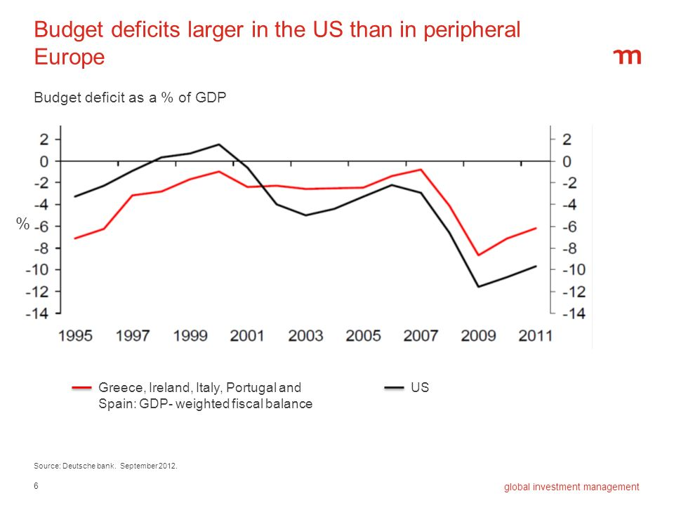 Budget deficits larger in the US than in peripheral Europe