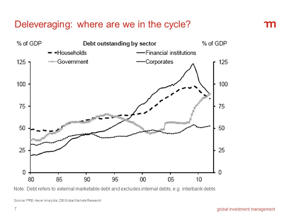 Deleveraging: where are we in the cycle