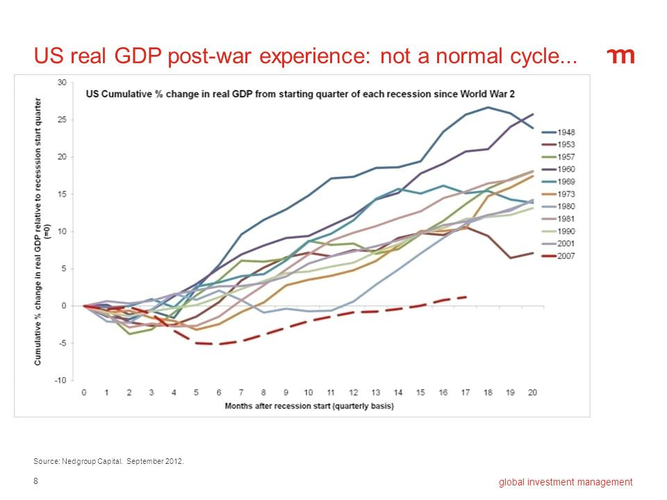 US real GDP post-war experience: not a normal cycle...