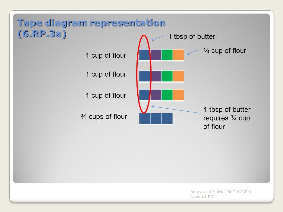 Tape diagram representation (6.RP.3a)