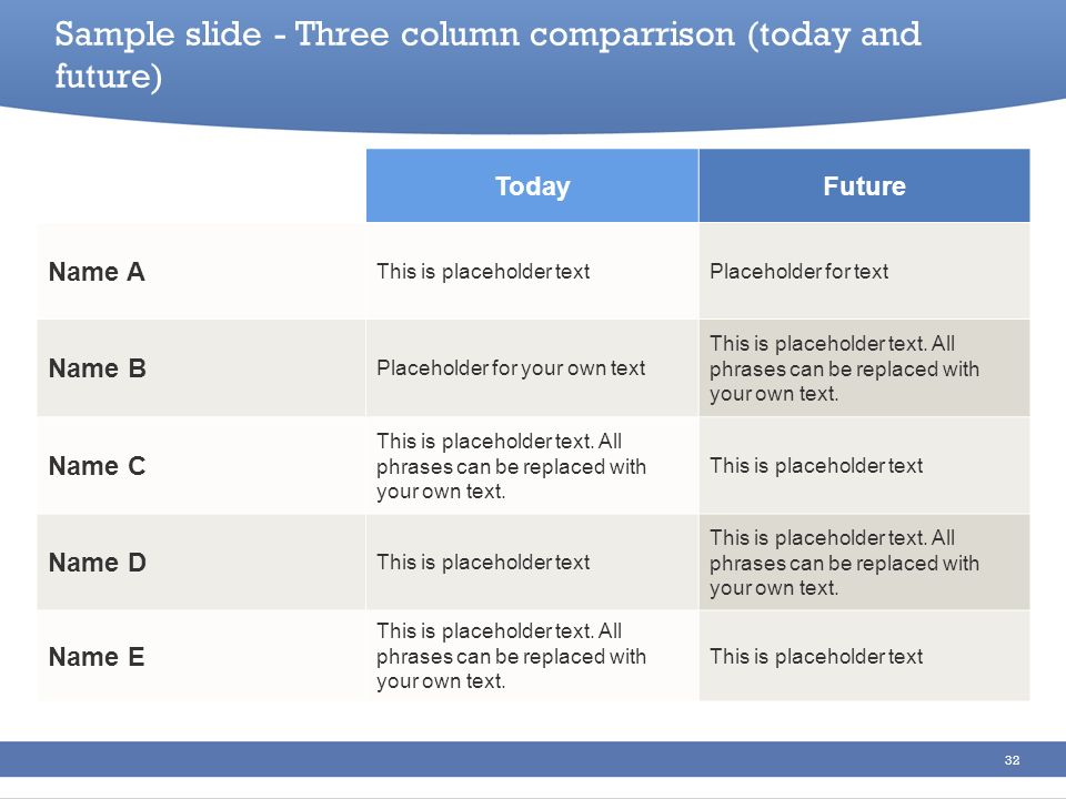 Sample slide - Three column comparrison (today and future)