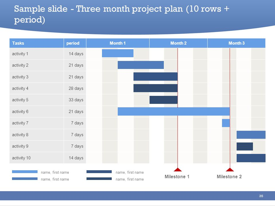 Sample slide - Three month project plan (10 rows + period)