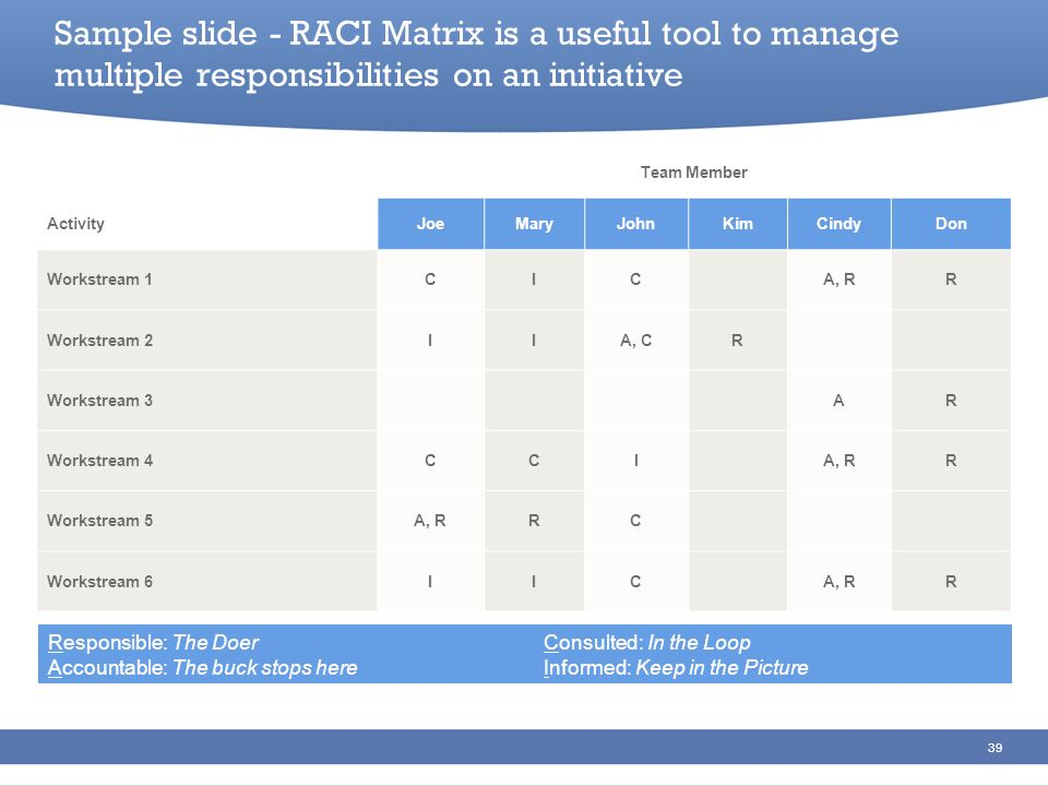 Sample slide - RACI Matrix is a useful tool to manage multiple responsibilities on an initiative