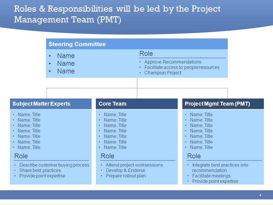Roles & Responsibilities will be led by the Project Management Team (PMT)
