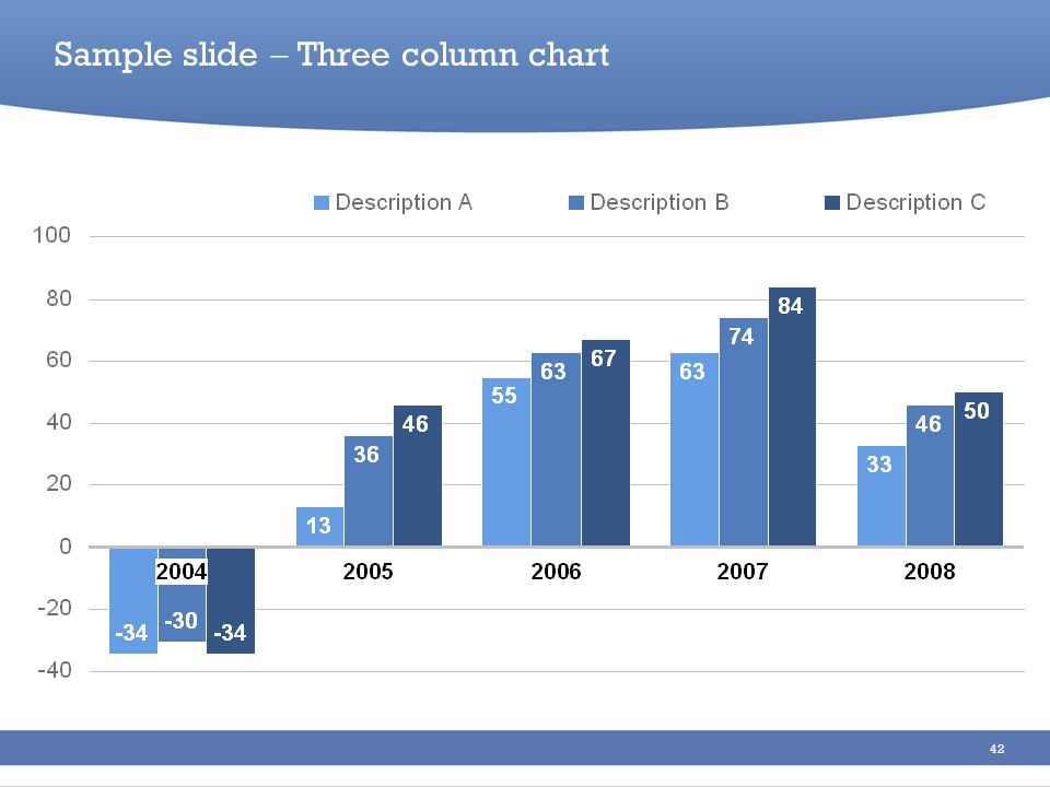 Sample slide  Three column chart