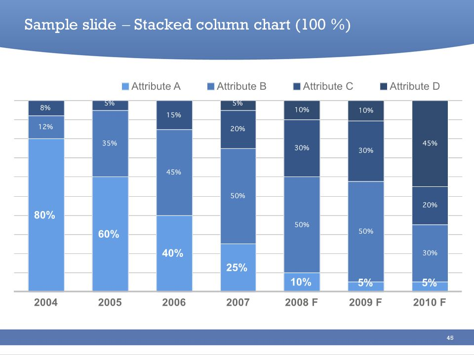 Sample slide  Stacked column chart (100 %)