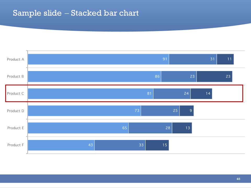 Sample slide  Stacked bar chart