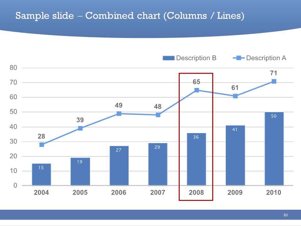 Sample slide  Combined chart (Columns / Lines)