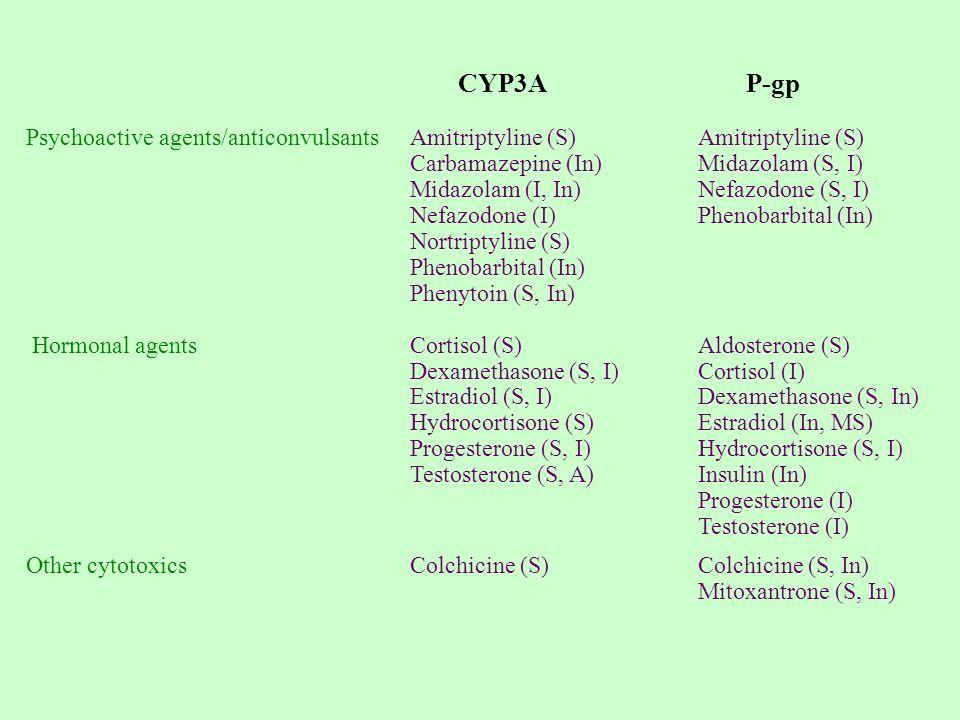 CYP3A P-gp