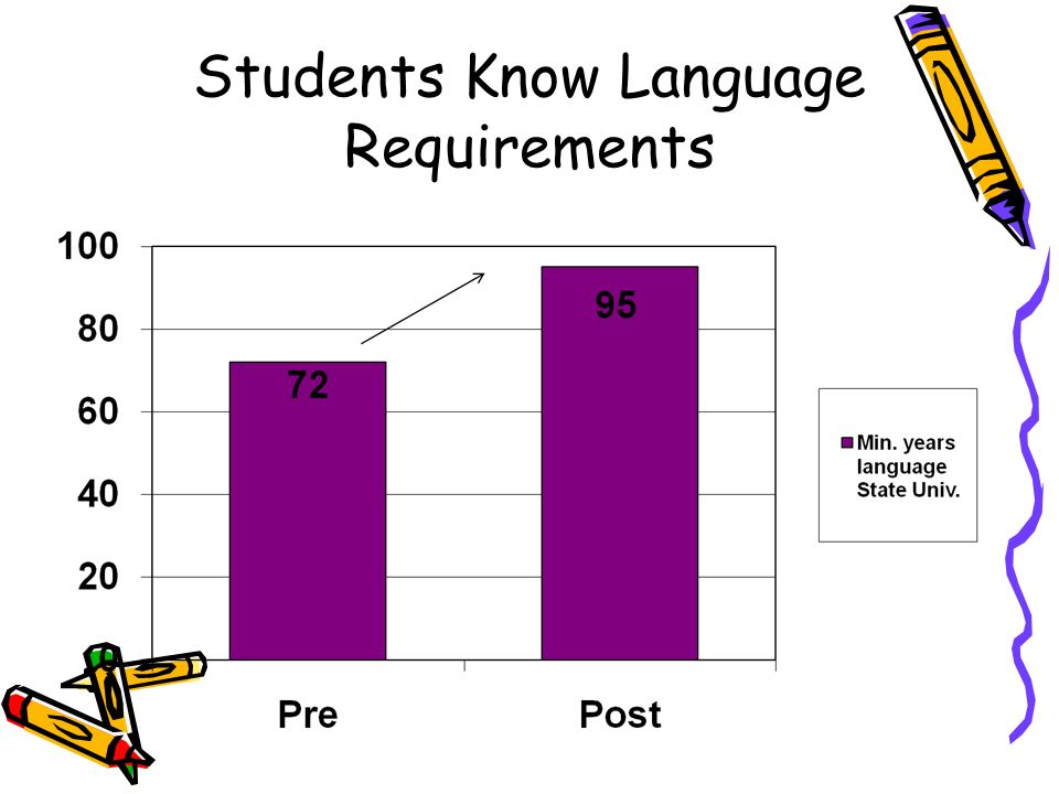 Students Know Language Requirements
