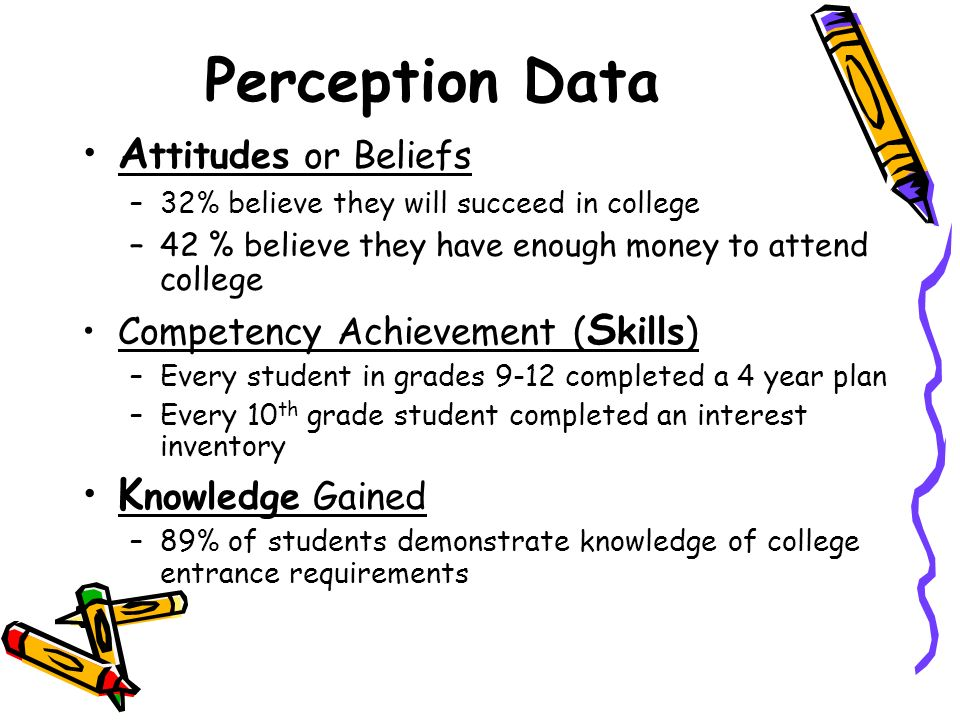 Perception Data Attitudes or Beliefs Knowledge Gained