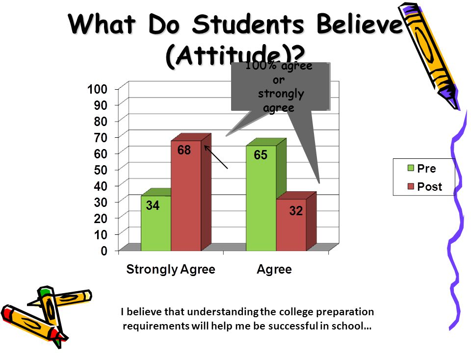 What Do Students Believe (Attitude)