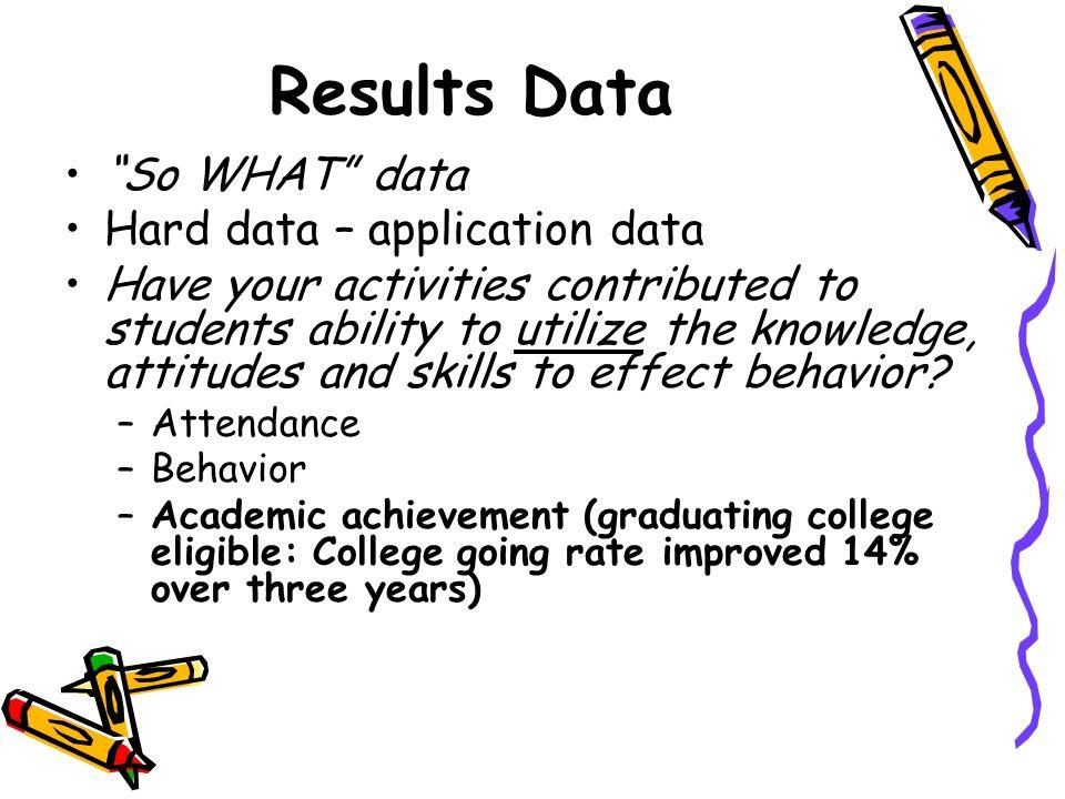 Results Data So WHAT data Hard data – application data