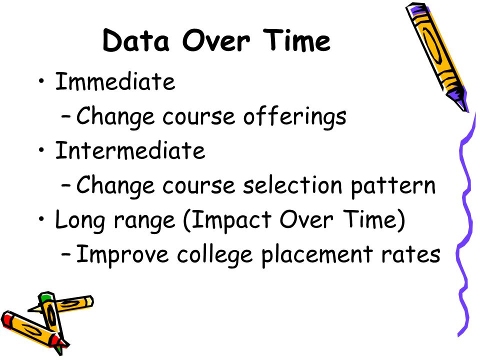 Data Over Time Immediate Change course offerings Intermediate