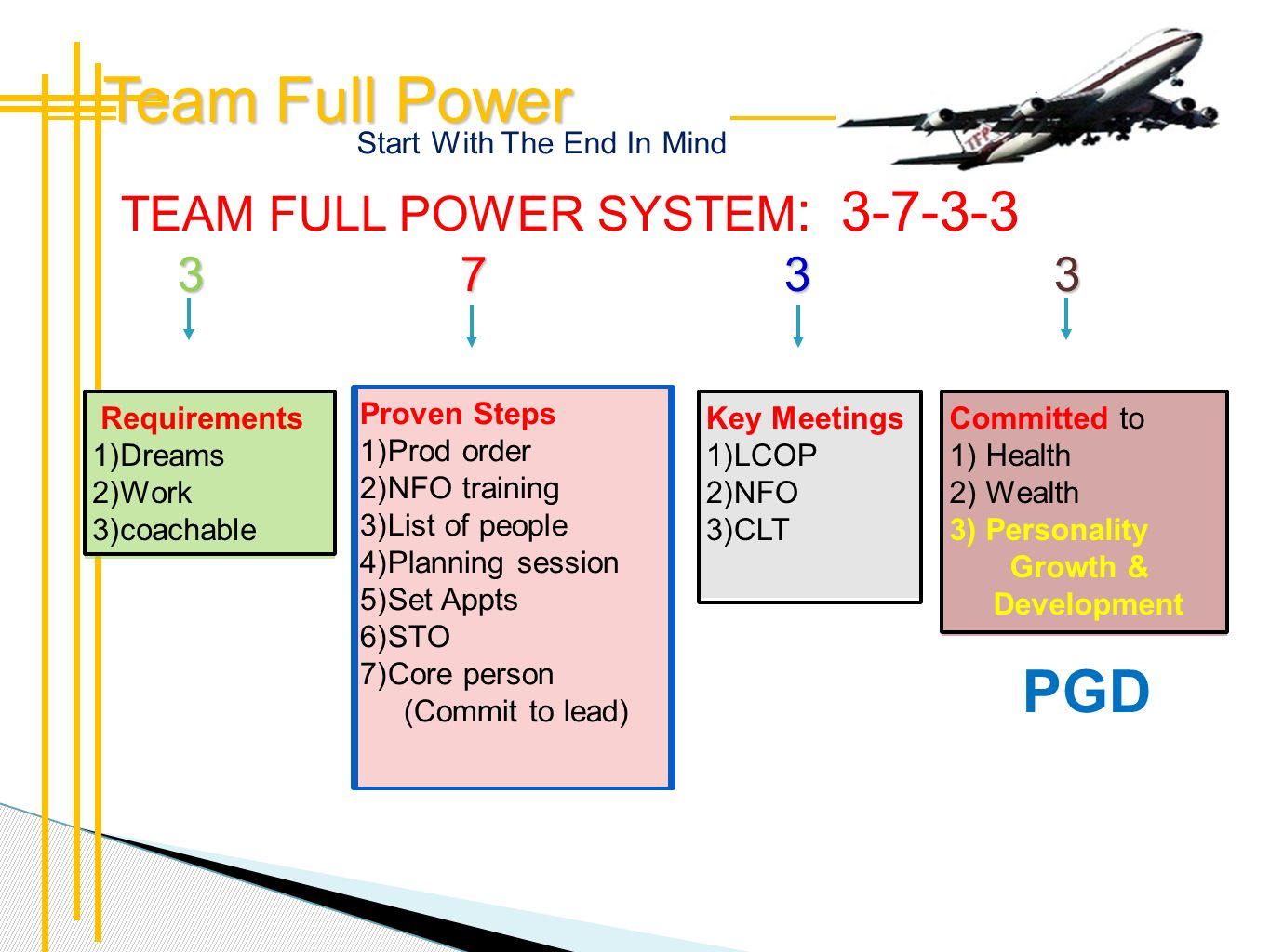 Team Full Power PGD 3 7 3 3 TEAM FULL POWER SYSTEM: 3-7-3-3