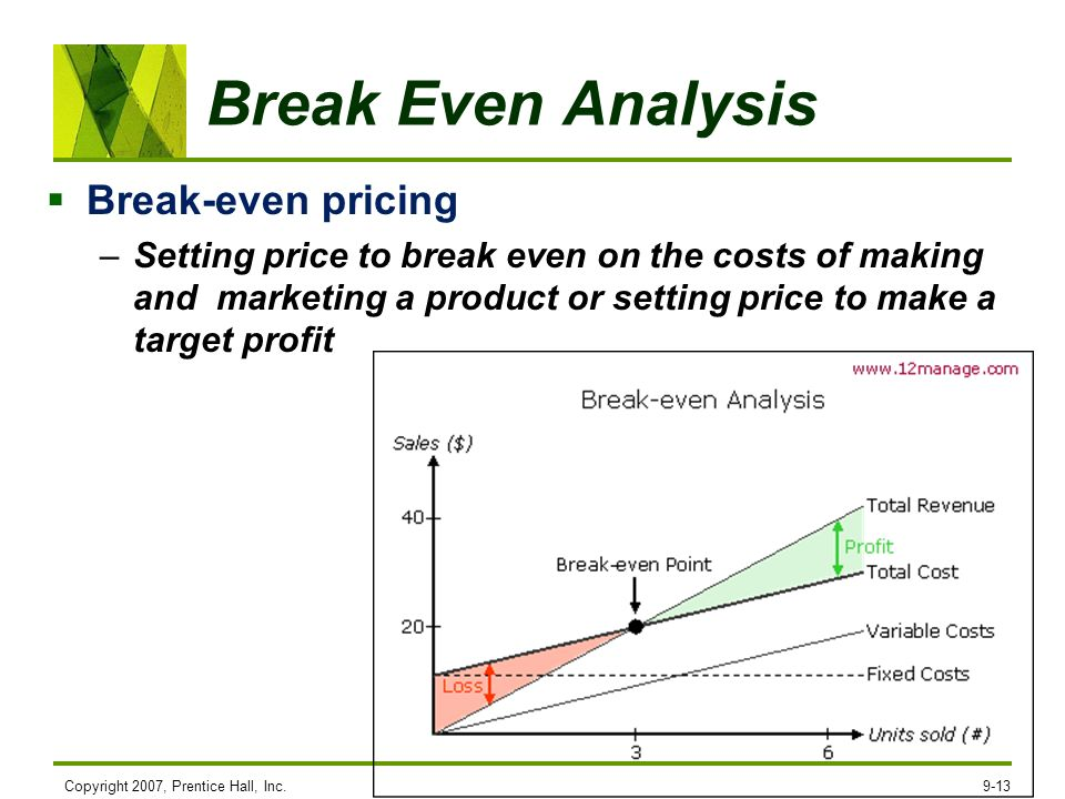 Break Even Analysis Break-even pricing