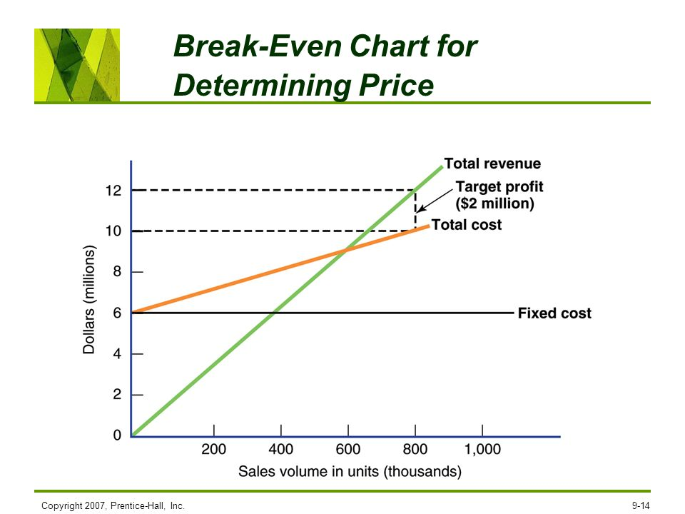Break-Even Chart for Determining Price
