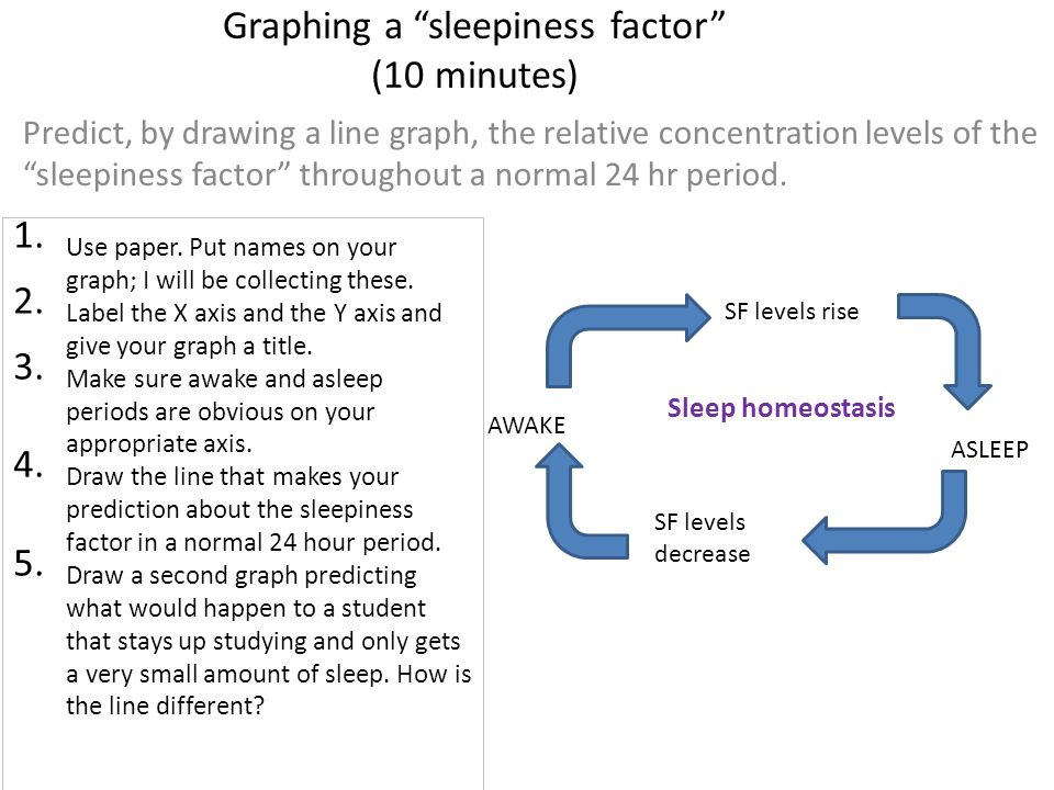 Graphing a sleepiness factor (10 minutes)