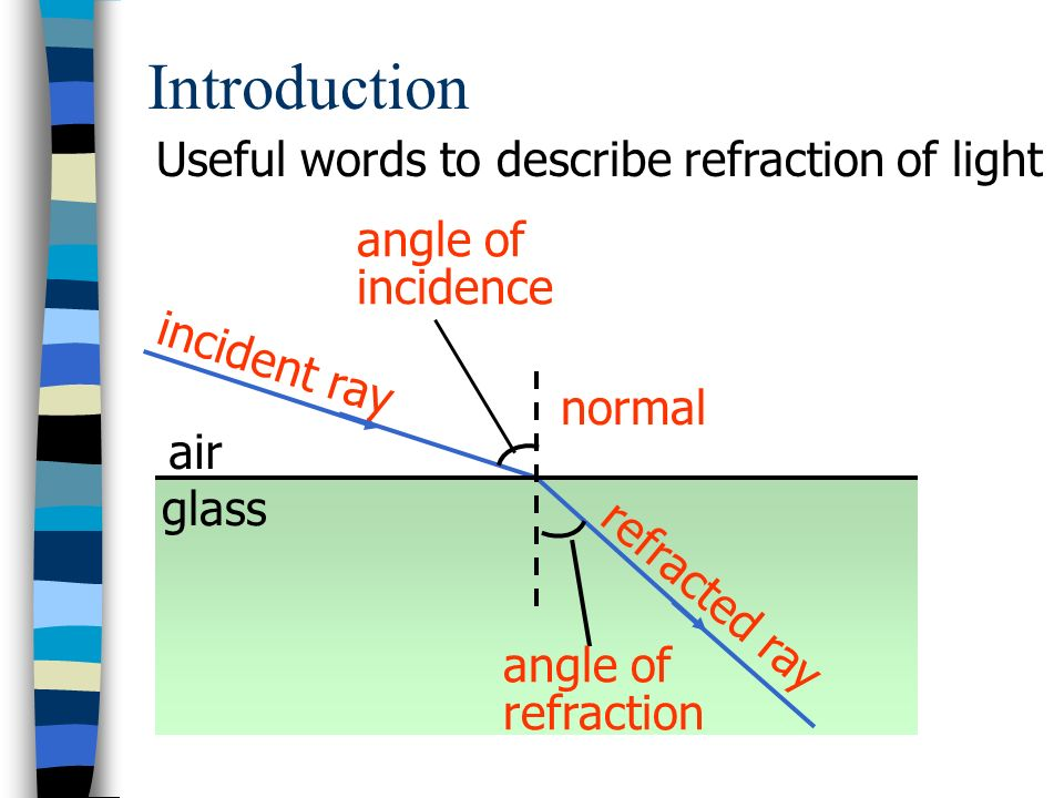 Introduction Useful words to describe refraction of light