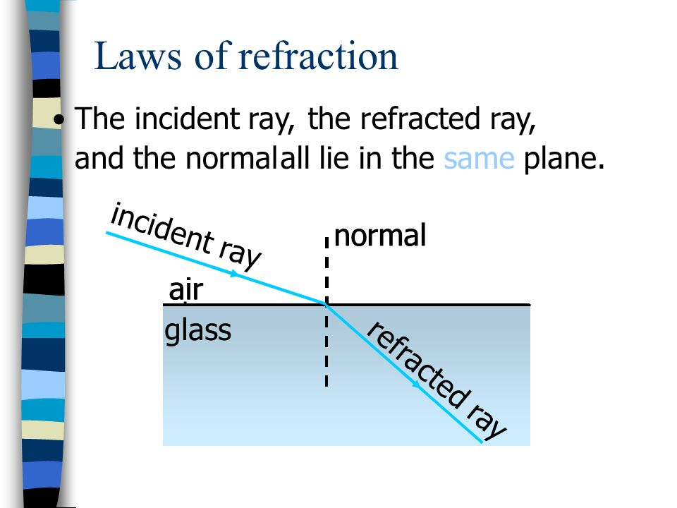 Laws of refraction The incident ray, the refracted ray, and the normal
