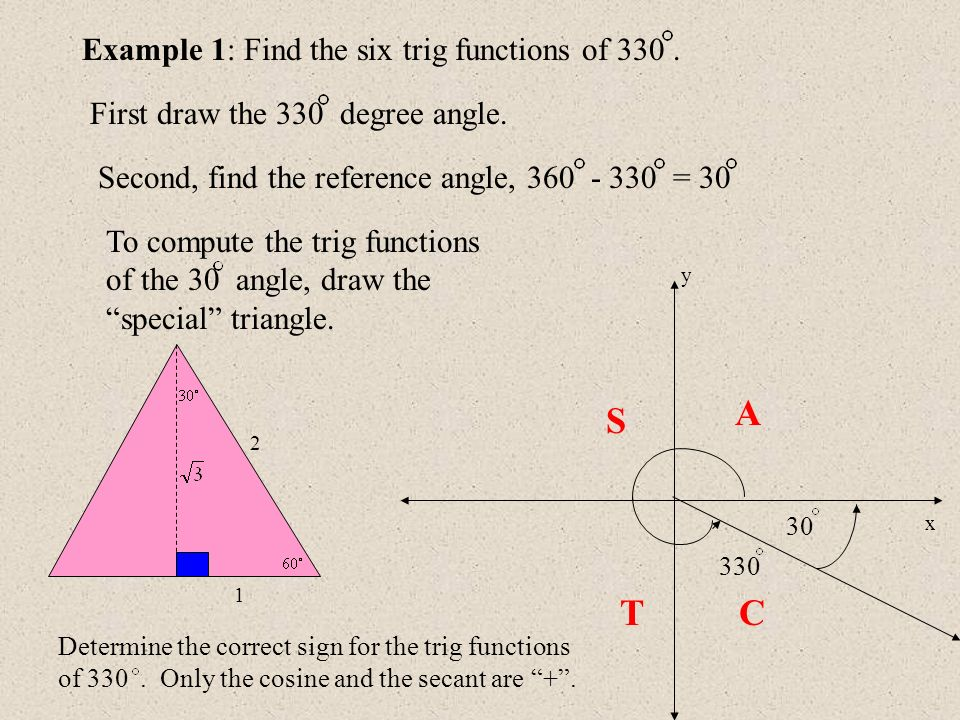 A S T C Example 1: Find the six trig functions of 330 .