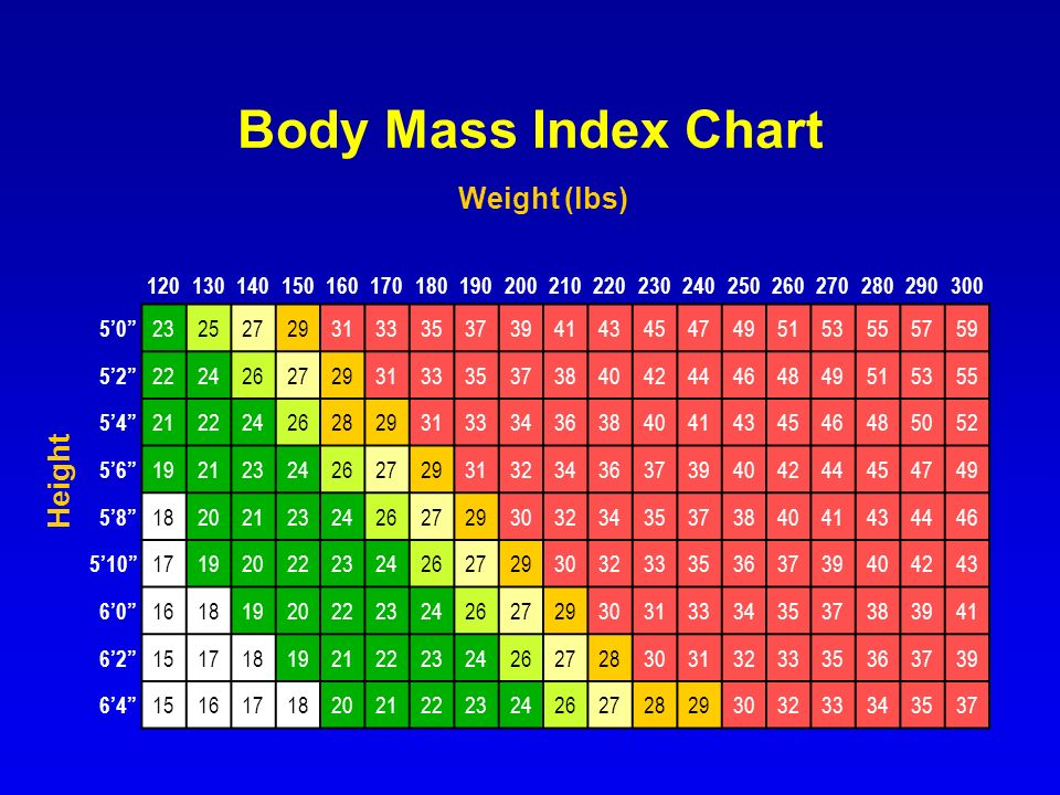 Body Mass Index Chart Weight (lbs) Height 120 130 140 150 160 170 180