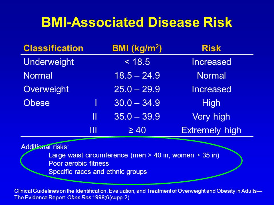 BMI-Associated Disease Risk