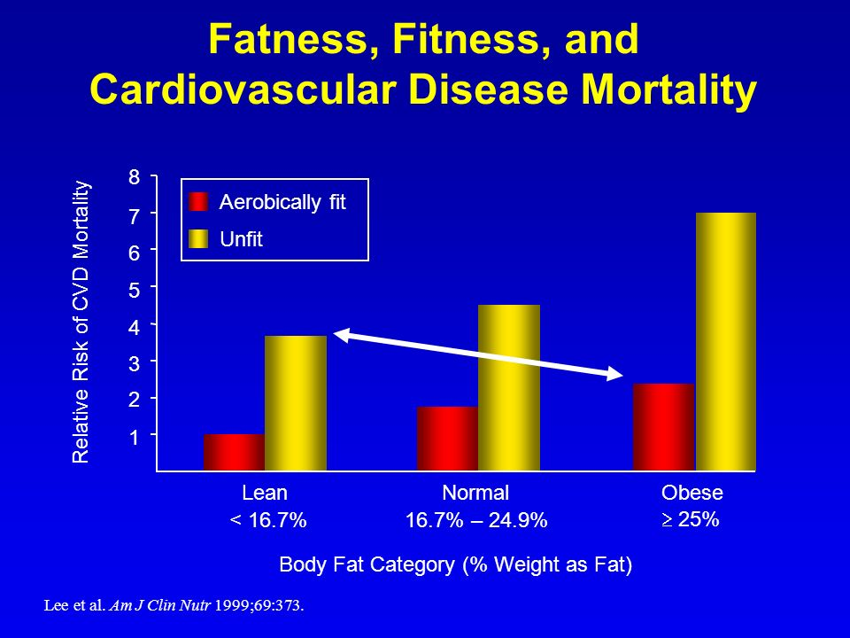 Fatness, Fitness, and Cardiovascular Disease Mortality