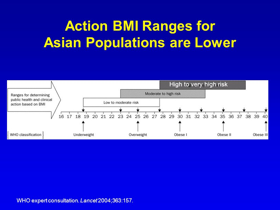 Action BMI Ranges for Asian Populations are Lower