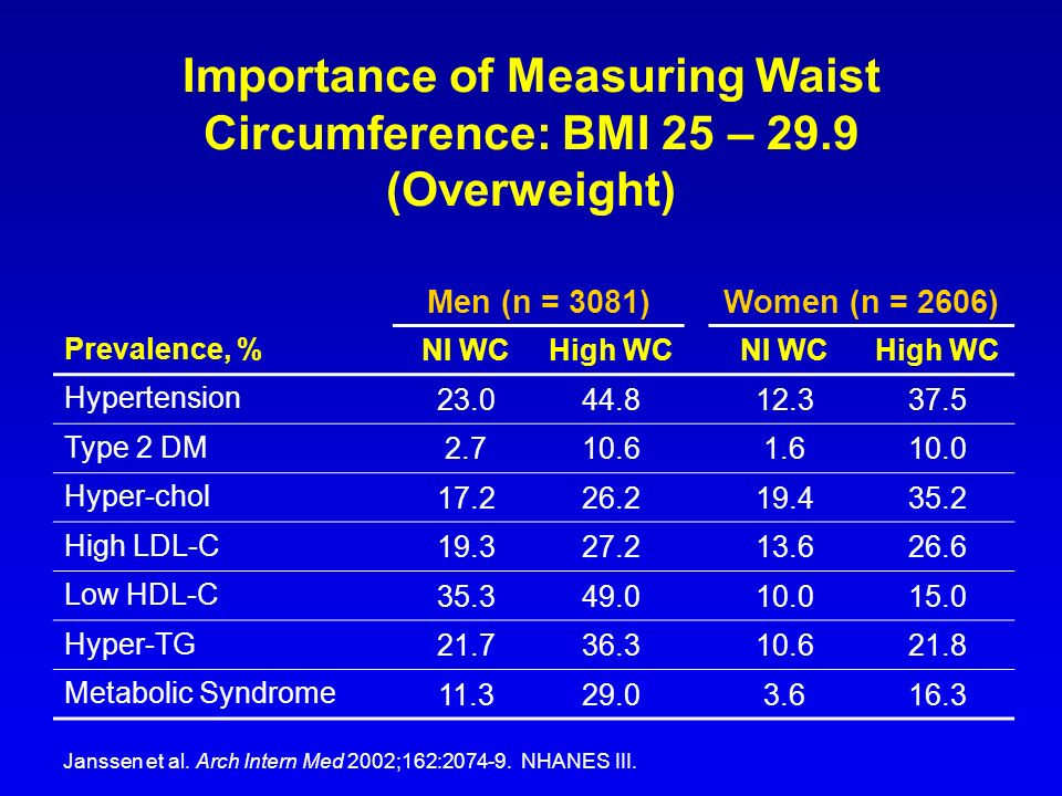 Importance of Measuring Waist Circumference: BMI 25 – 29