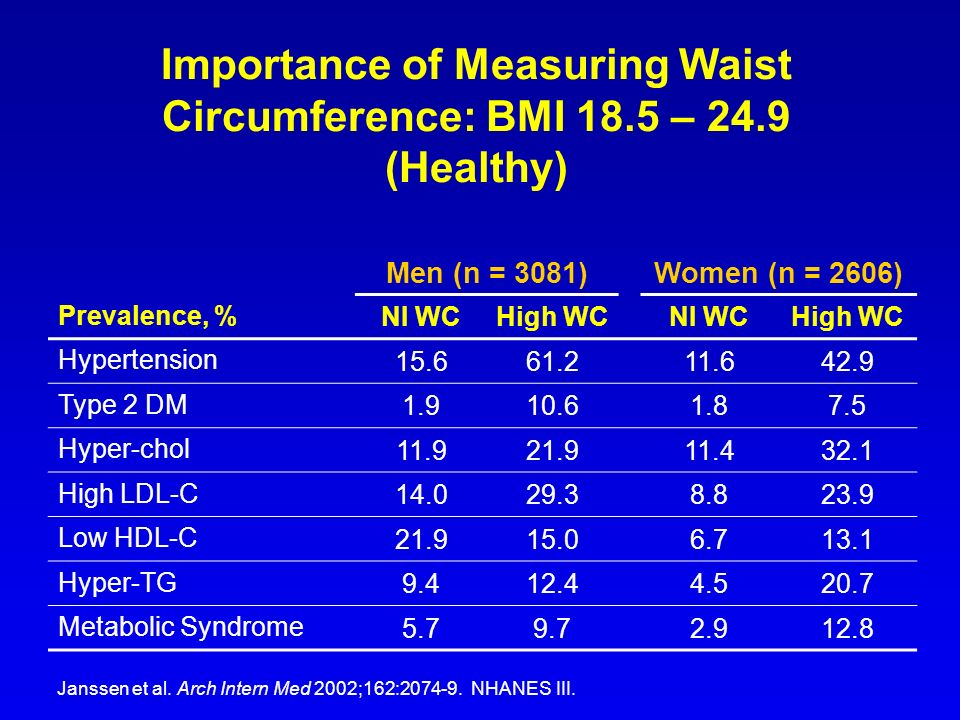 Importance of Measuring Waist Circumference: BMI 18.5 – 24.9 (Healthy)