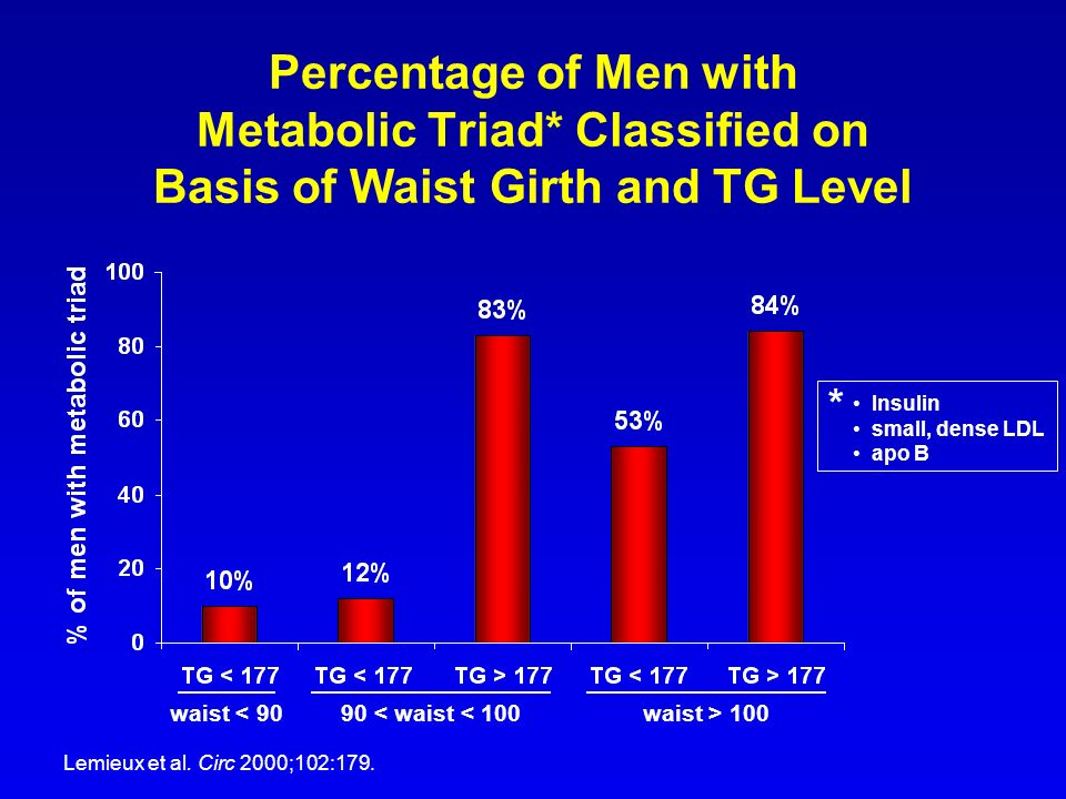 Percentage of Men with Metabolic Triad