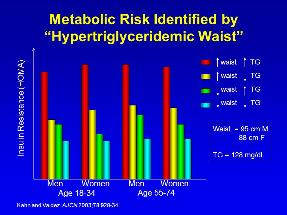 Metabolic Risk Identified by Hypertriglyceridemic Waist