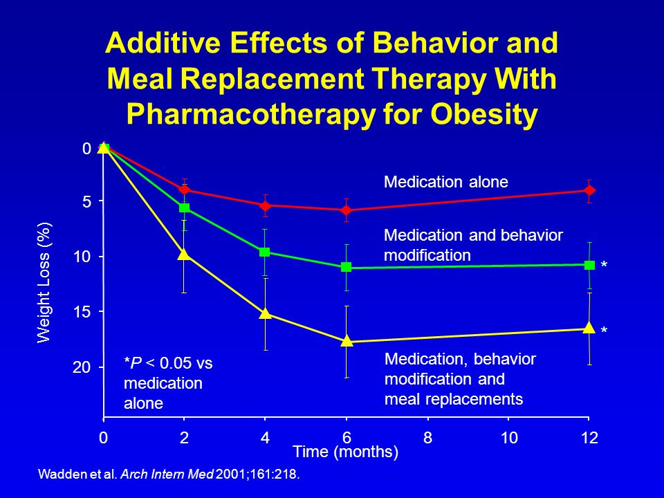 Additive Effects of Behavior and Meal Replacement Therapy With Pharmacotherapy for Obesity