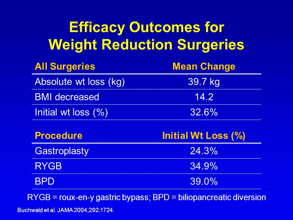 Efficacy Outcomes for Weight Reduction Surgeries