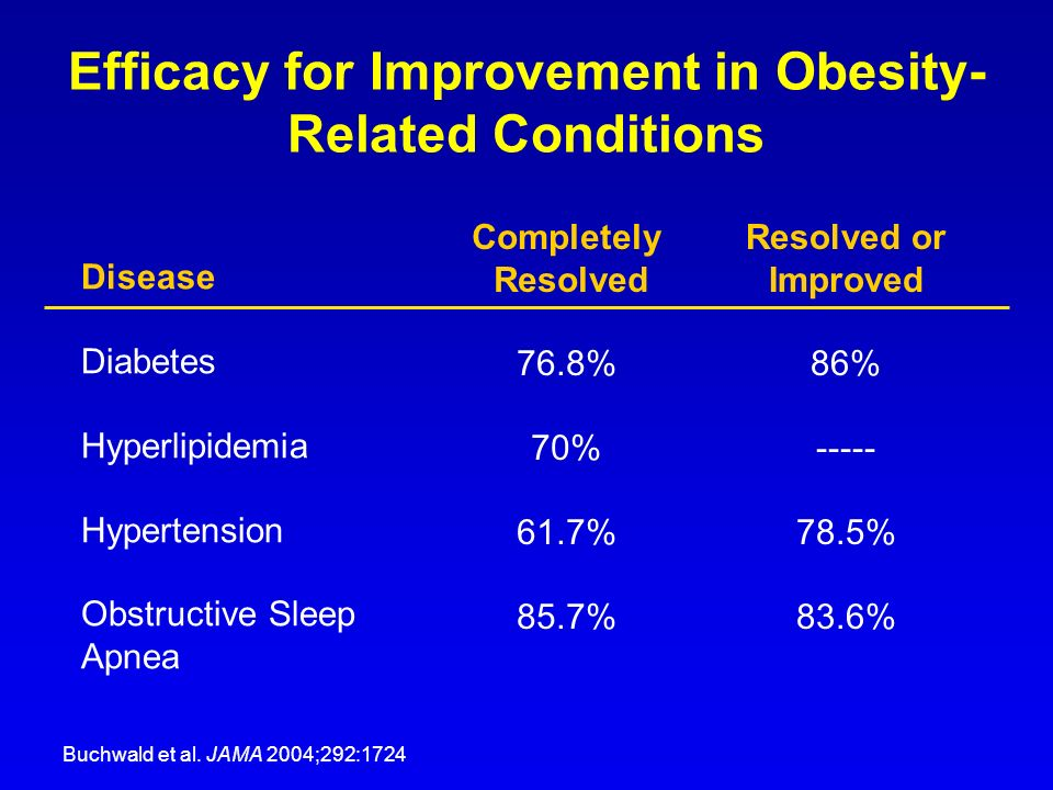 Efficacy for Improvement in Obesity-Related Conditions