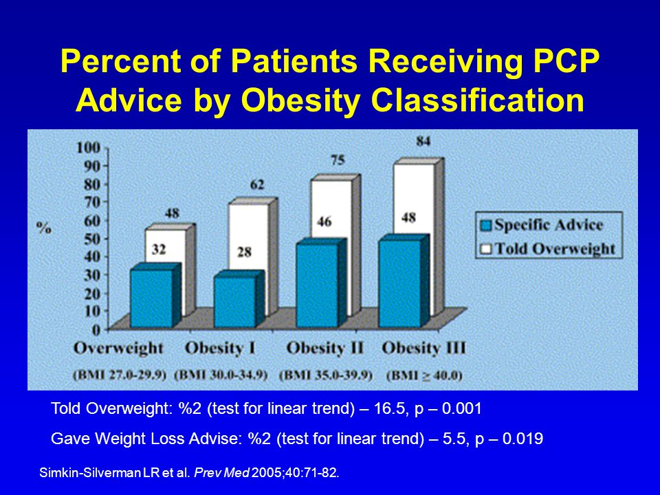 Percent of Patients Receiving PCP Advice by Obesity Classification