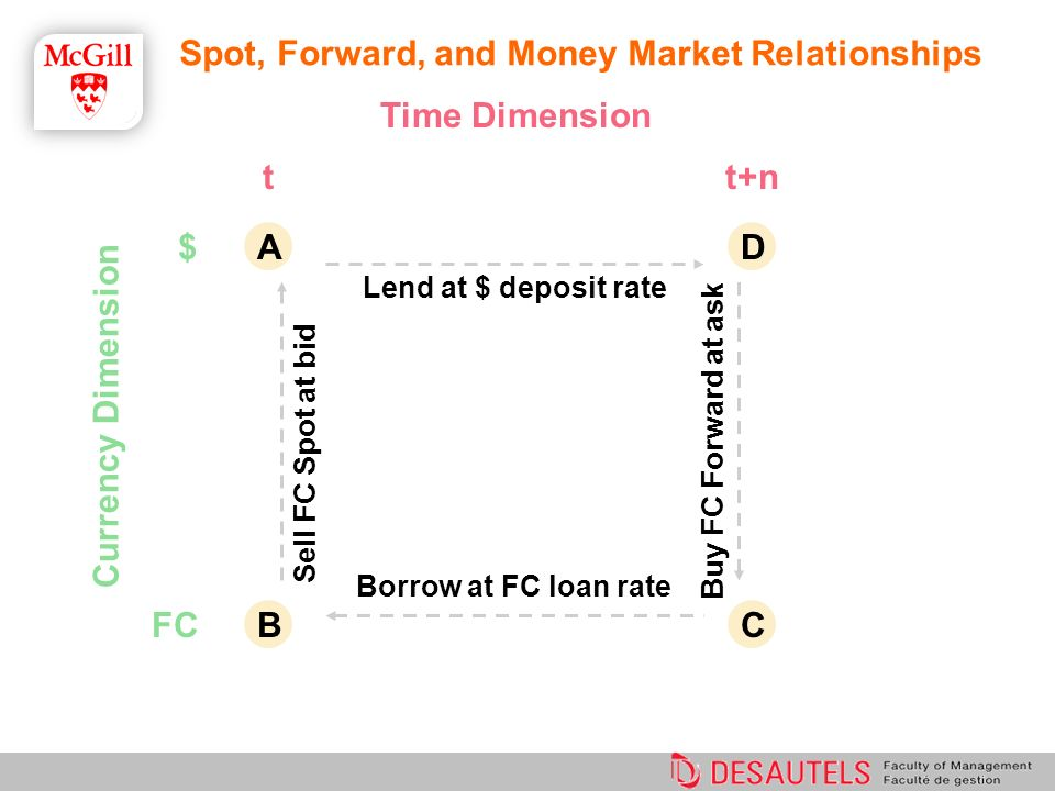 Spot market and forward market