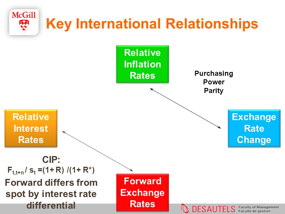 how to read forward exchange rates