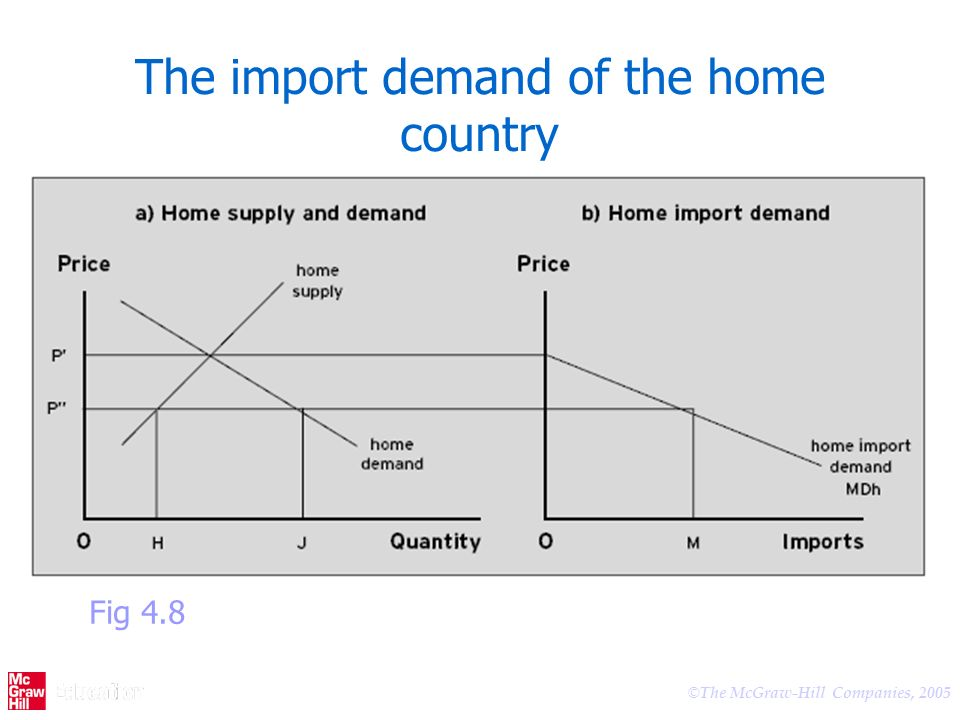 The import demand of the home country