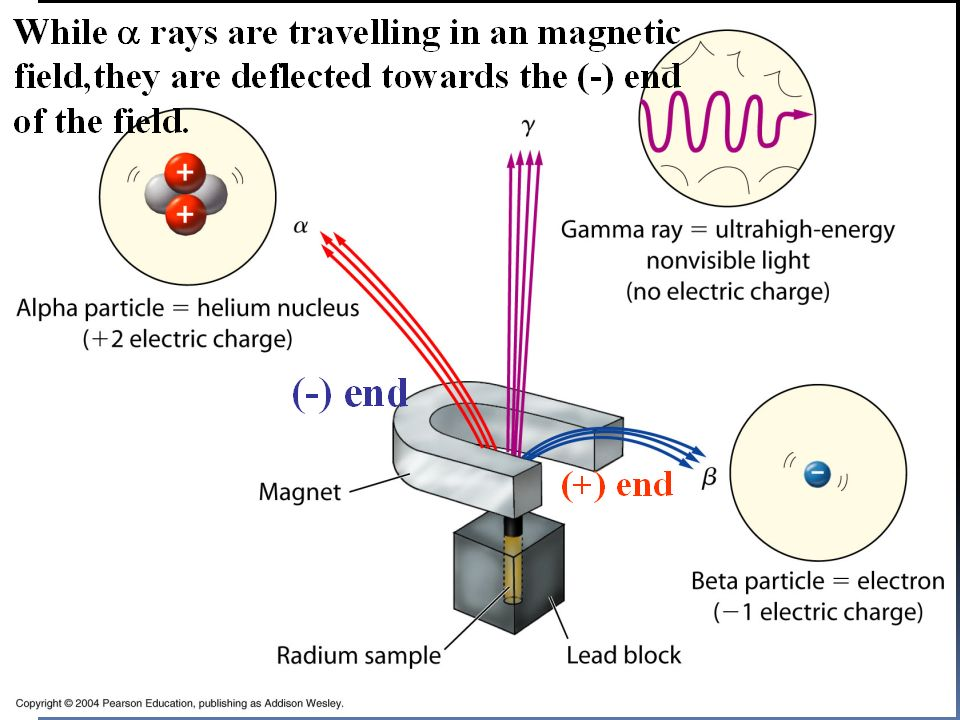 Properties of α- rays They have a fogging effect on the photographic films.