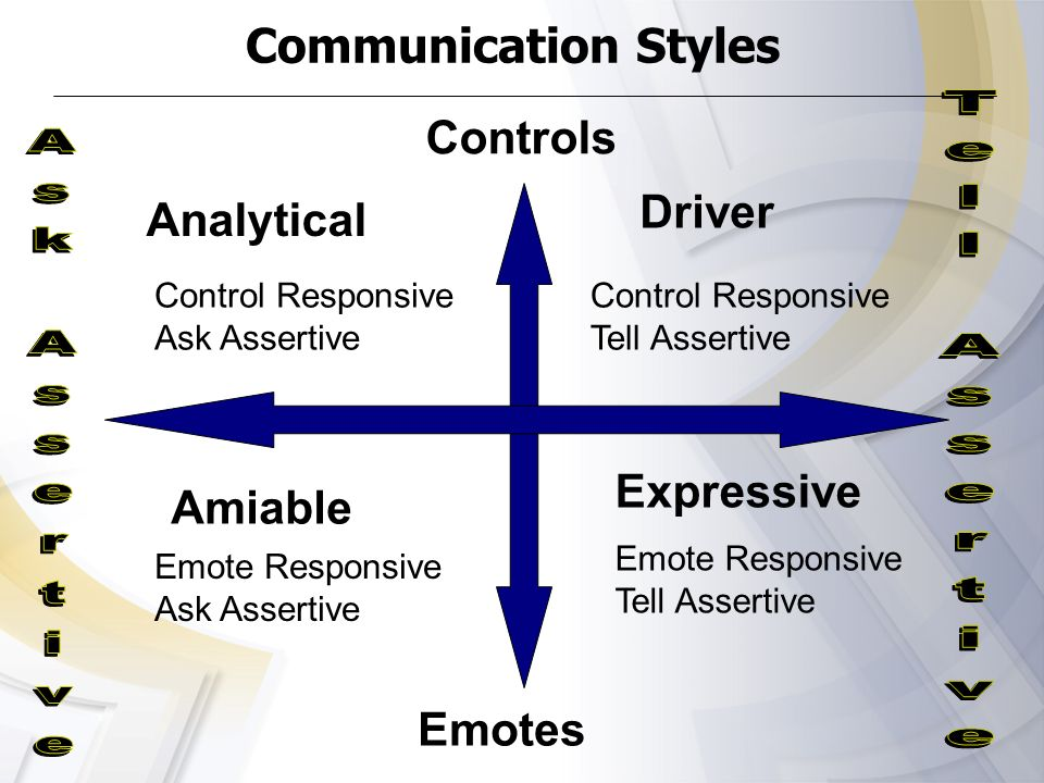 Communication Styles Controls Driver Analytical Expressive Amiable