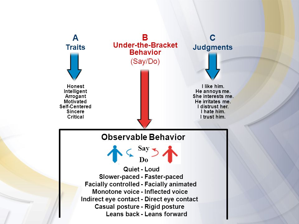 A B C Observable Behavior