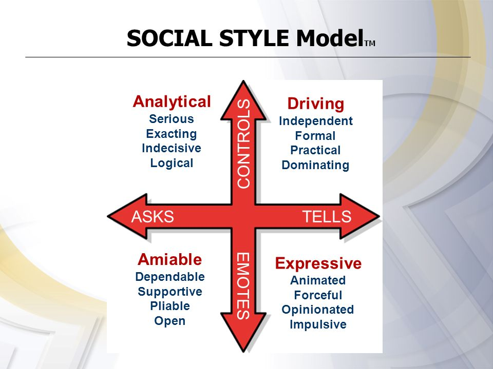 SOCIAL STYLE ModelTM Analytical Driving CONTROLS ASKS TELLS Amiable