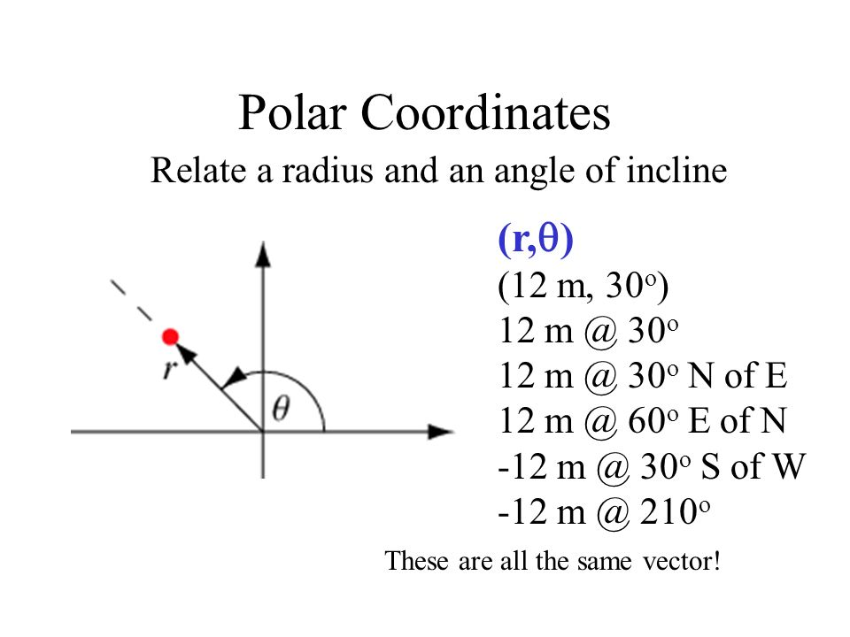 Polar Coordinates (r,) Relate a radius and an angle of incline