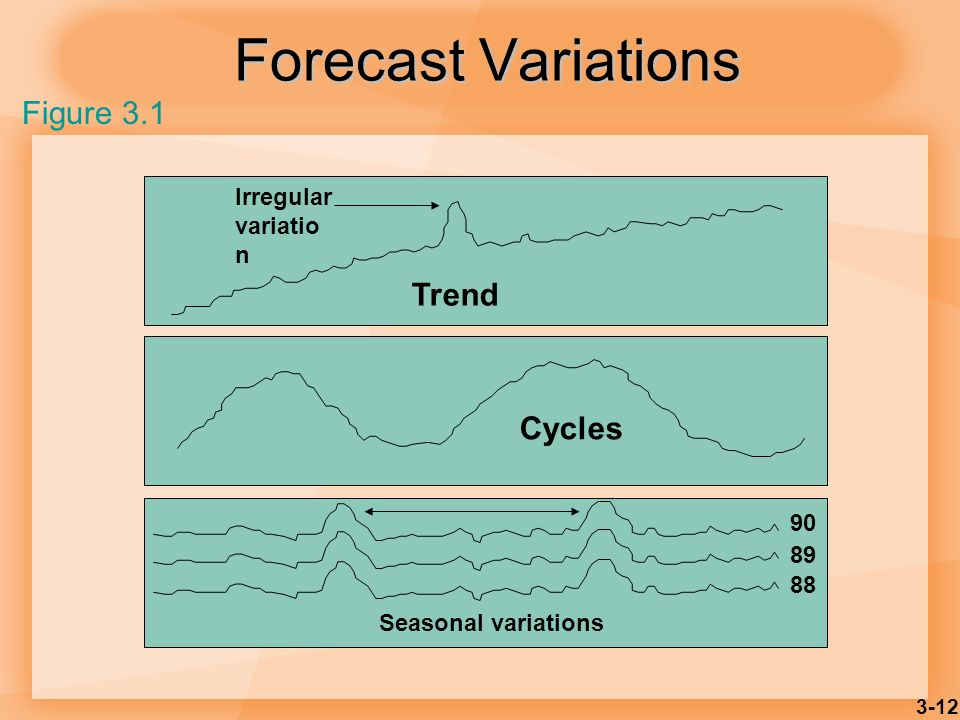 Forecast Variations Figure 3.1 Trend Cycles Irregular variation 90 89