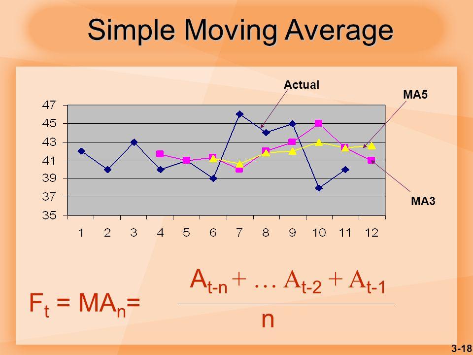 Simple Moving Average Actual MA5 MA3 Ft = MAn= n At-n + … At-2 + At-1